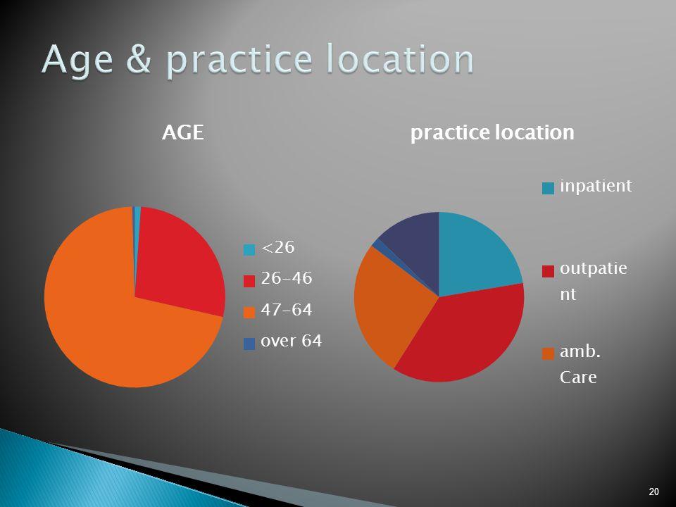 Age & practice location