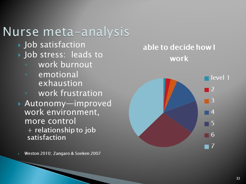 Nurse meta-analysis Job satisfaction Job stress: leads to work burnout