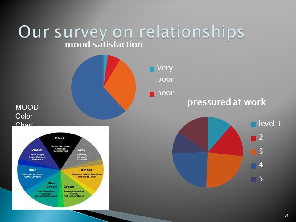 Our survey on relationships