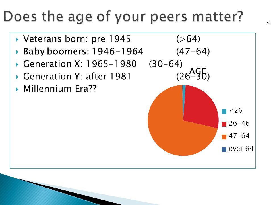 Does the age of your peers matter