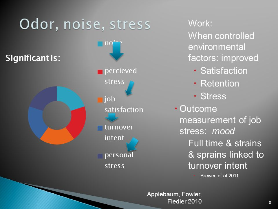Odor, noise, stress Work: