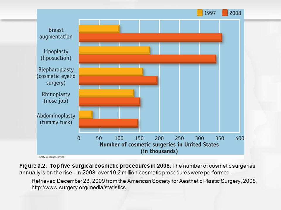 Figure 9. 2. Top five surgical cosmetic procedures in 2008
