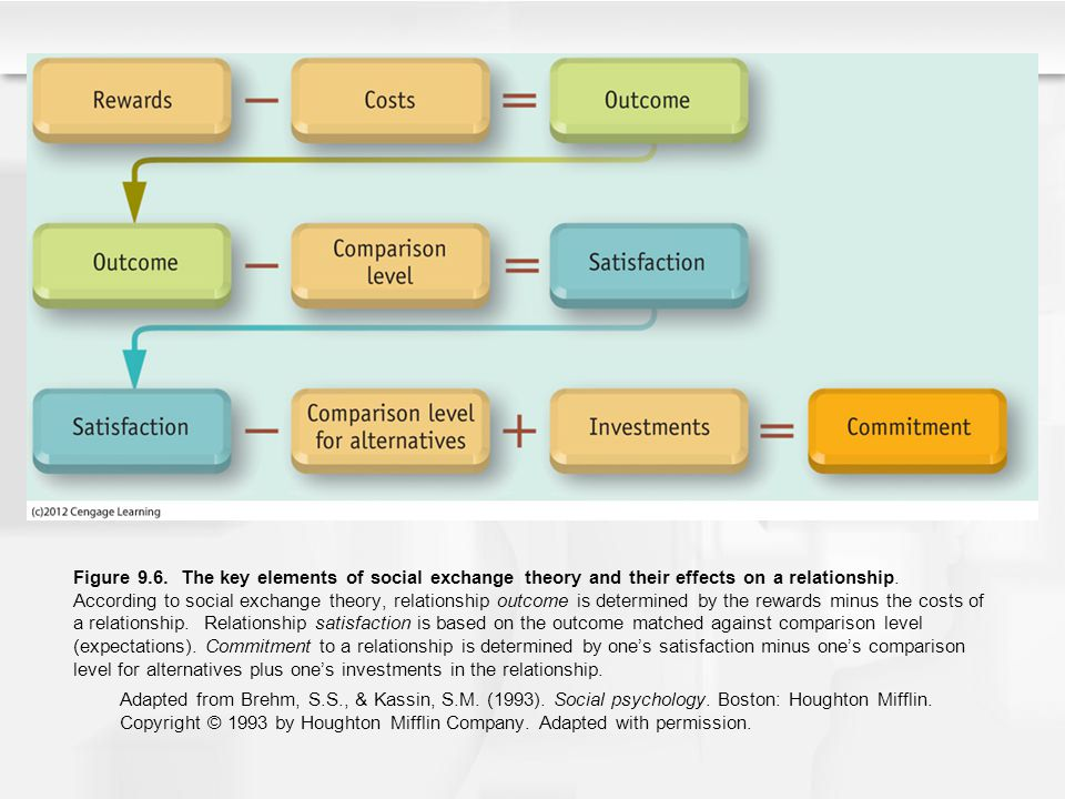 Figure 9.6. The key elements of social exchange theory and their effects on a relationship. According to social exchange theory, relationship outcome is determined by the rewards minus the costs of a relationship. Relationship satisfaction is based on the outcome matched against comparison level (expectations). Commitment to a relationship is determined by one's satisfaction minus one's comparison level for alternatives plus one's investments in the relationship.
