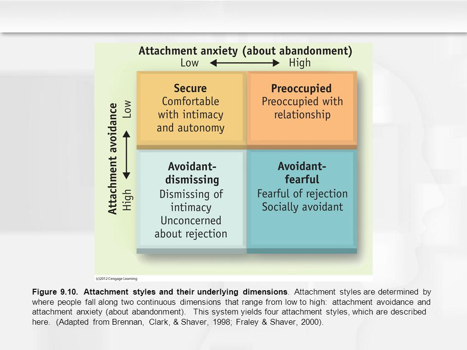 Figure 9. 10. Attachment styles and their underlying dimensions
