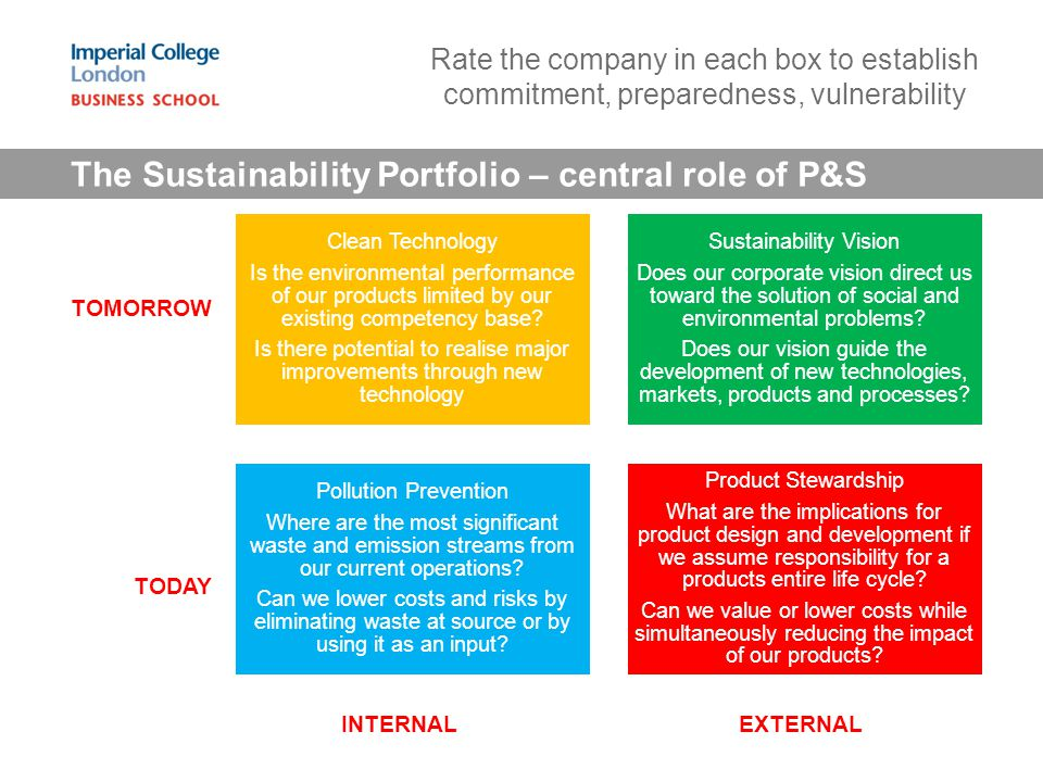 The Sustainability Portfolio – central role of P&S