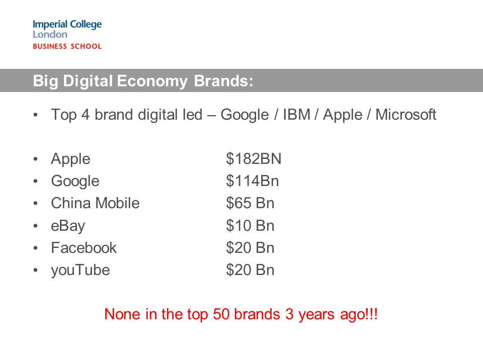 Big Digital Economy Brands: