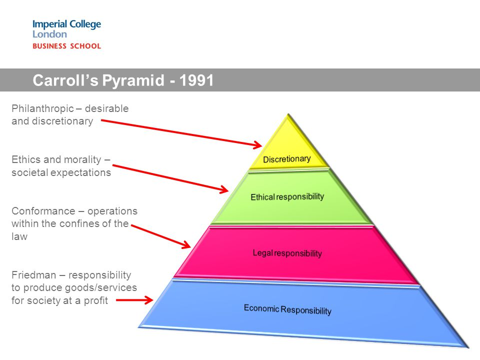 Carroll's Pyramid - 1991 Philanthropic – desirable and discretionary