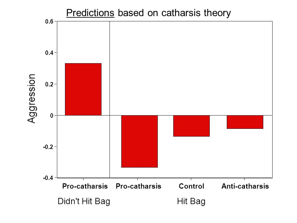 Predictions based on catharsis theory