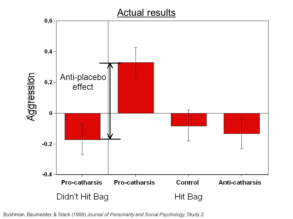 Actual results Anti-placebo effect