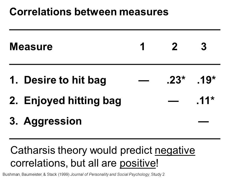 Correlations between measures ____________________________________