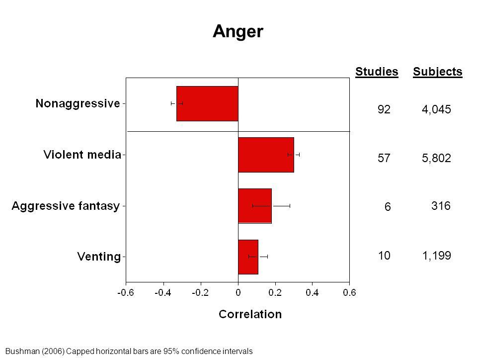 Anger Studies Subjects 92 57 10 6 4,045 5,802 316 1,199