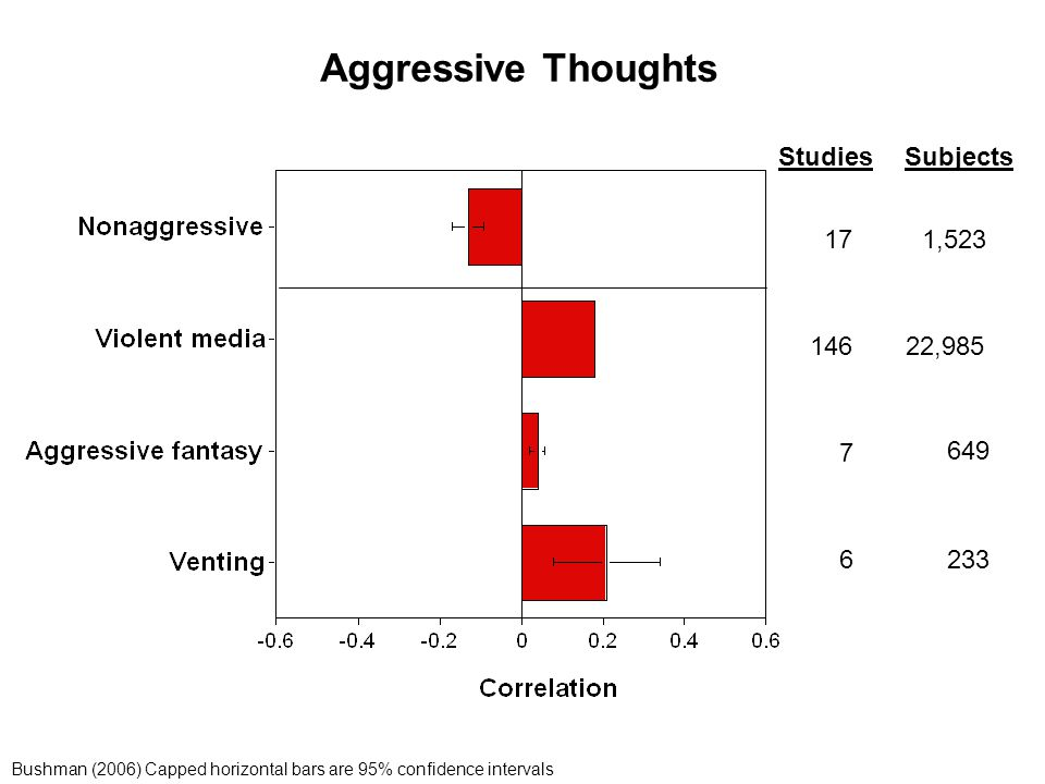 Aggressive Thoughts Studies Subjects 17 146 6 7 1,523 22,985 233 649