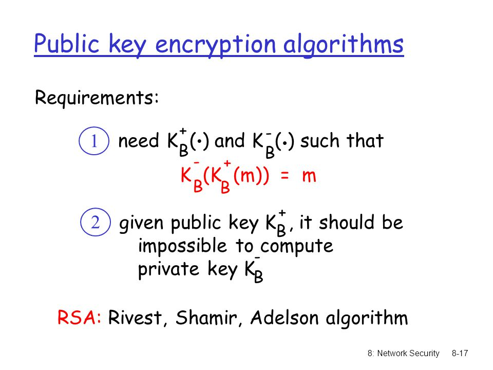 Public key encryption algorithms