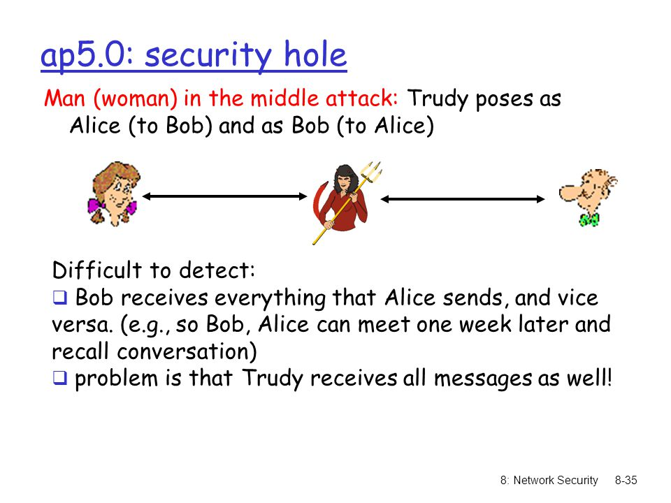 ap5.0: security hole Man (woman) in the middle attack: Trudy poses as Alice (to Bob) and as Bob (to Alice)