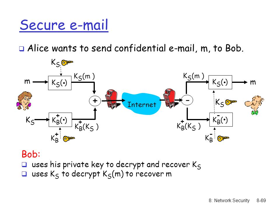 Secure e-mail Alice wants to send confidential e-mail, m, to Bob. KS( ) . KB( ) + - KS(m ) KB(KS )