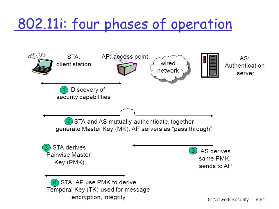 802.11i: four phases of operation