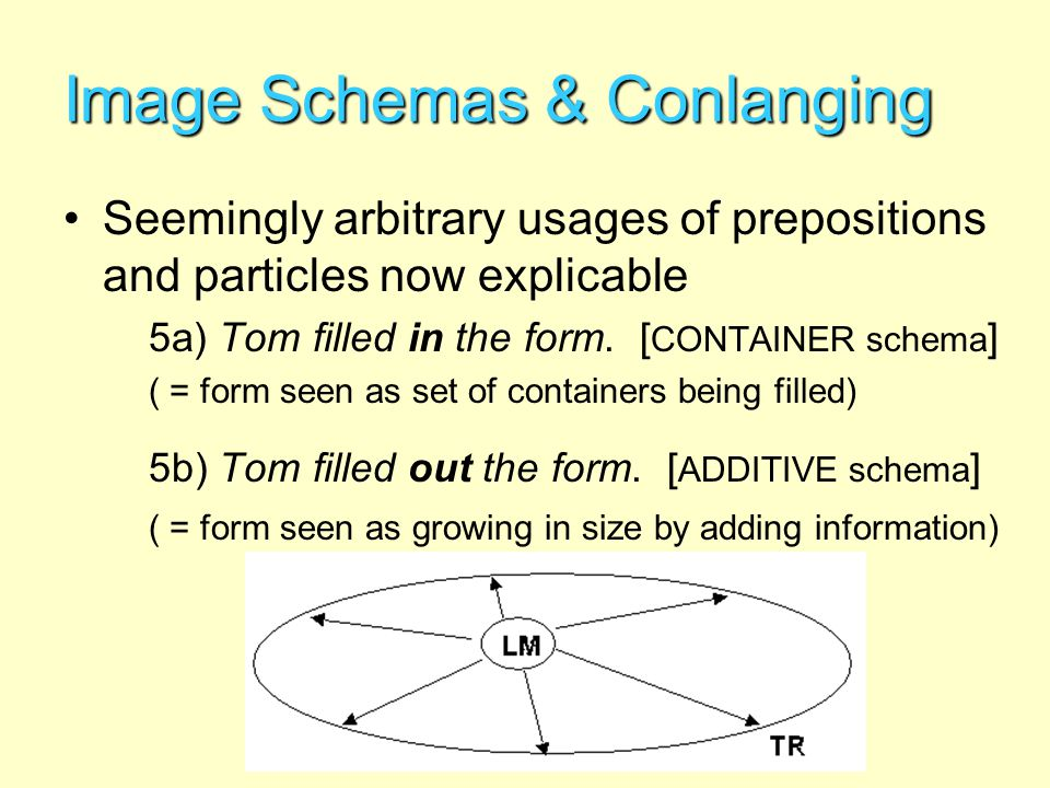 Image Schemas & Conlanging
