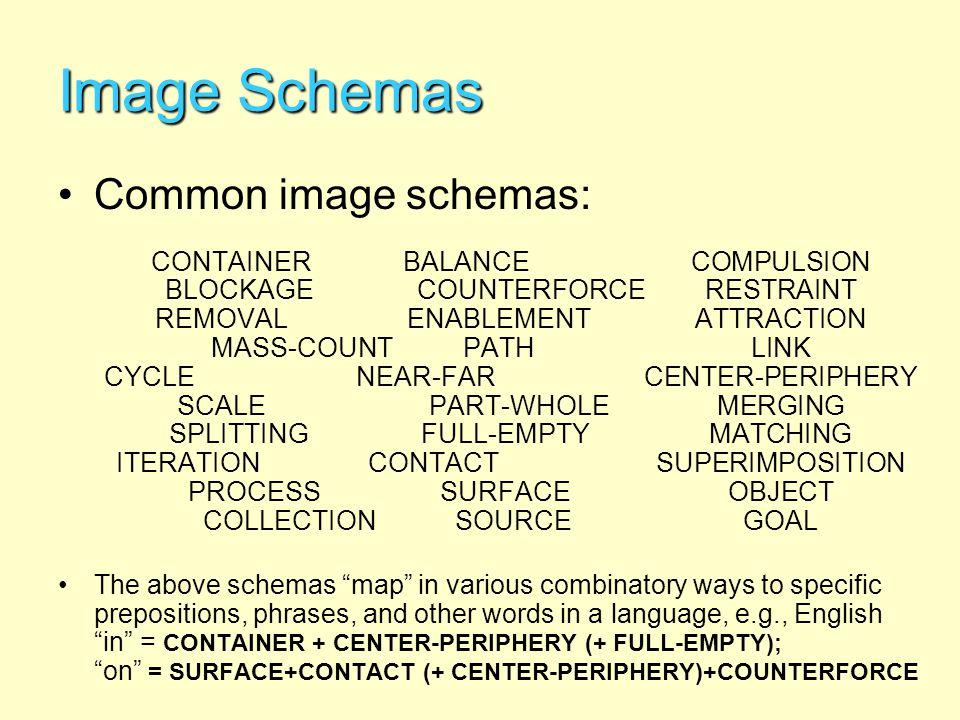 Image Schemas Common image schemas: