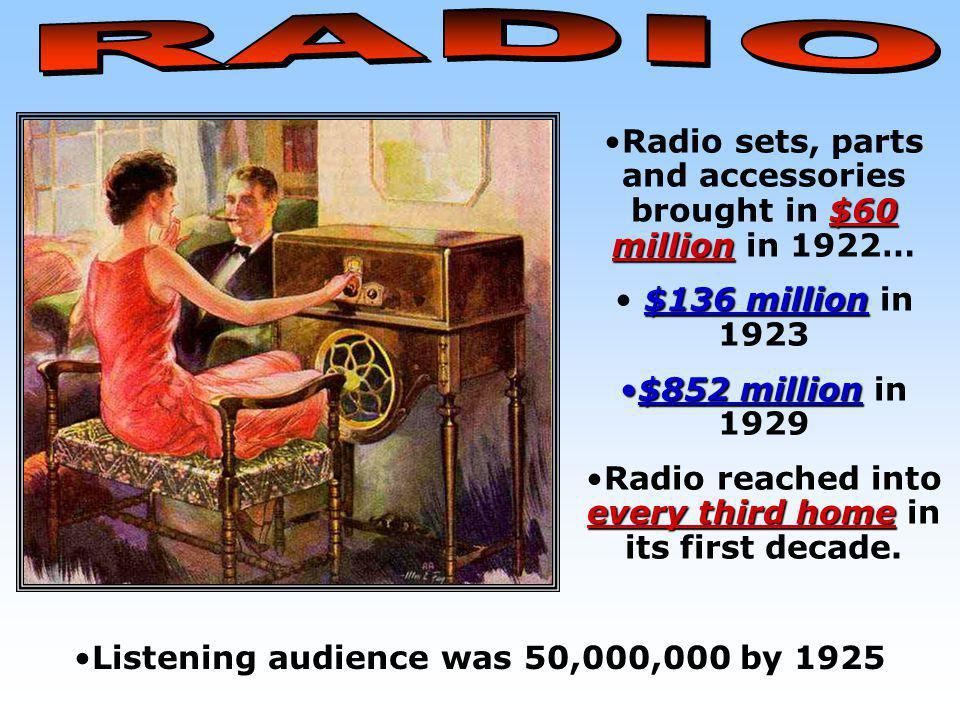 RADIO Radio sets, parts and accessories brought in $60 million in 1922… $136 million in 1923. $852 million in 1929.