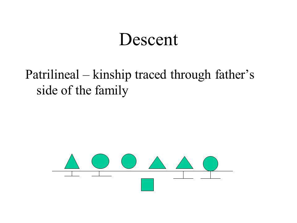 Descent Patrilineal – kinship traced through father's side of the family