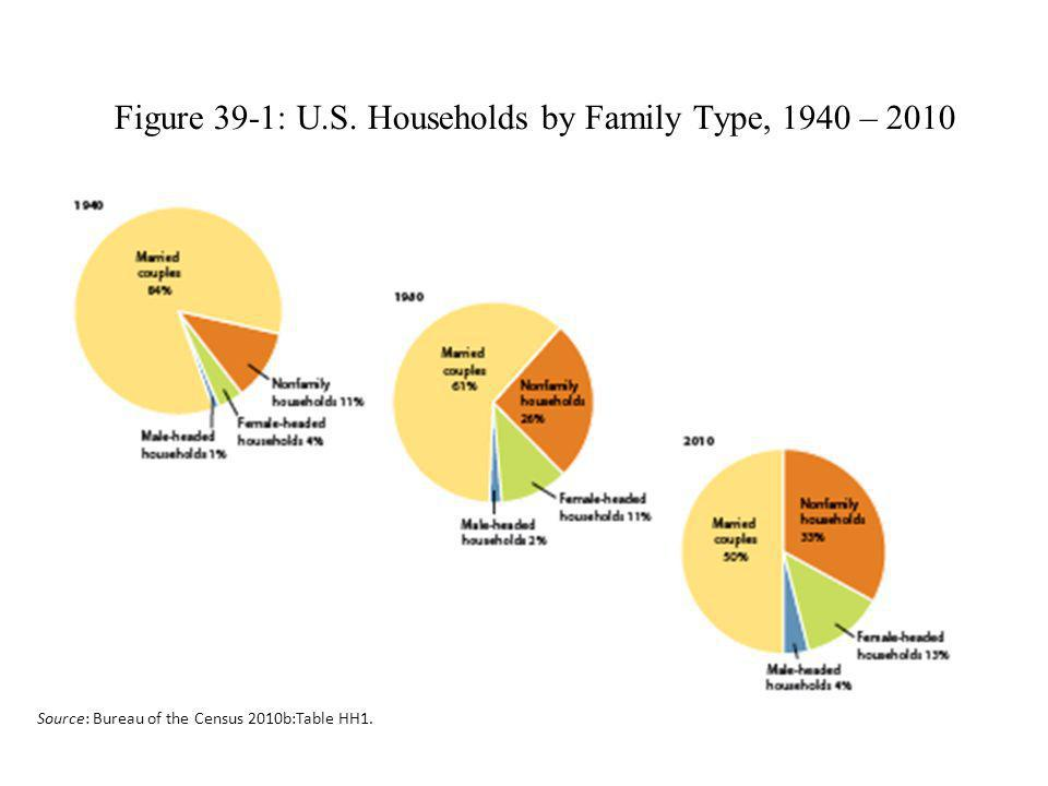 Figure 39-1: U.S. Households by Family Type, 1940 – 2010