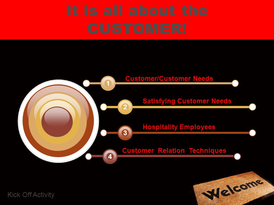 It is all about the CUSTOMER! Customer/Customer Needs 1