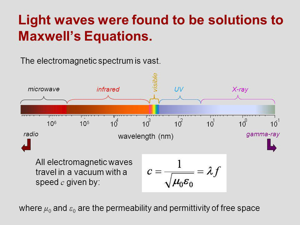 Light waves were found to be solutions to Maxwell's Equations.