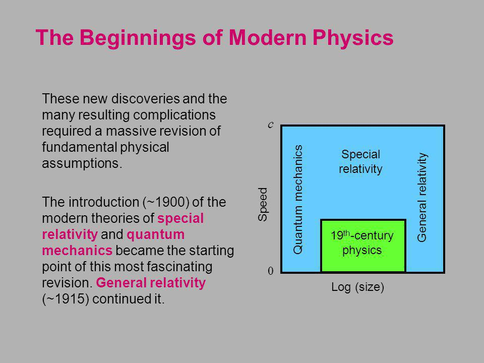 The Beginnings of Modern Physics