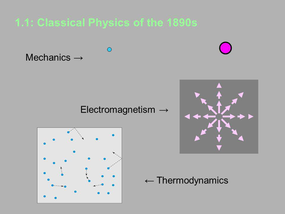 1.1: Classical Physics of the 1890s