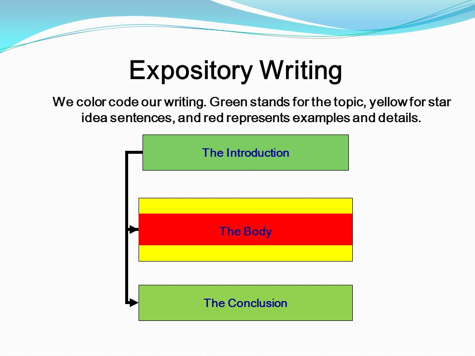 Expository Writing We color code our writing. Green stands for the topic, yellow for star idea sentences, and red represents examples and details.