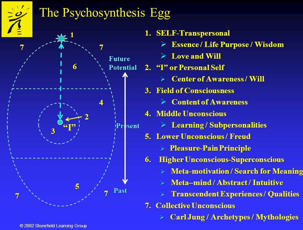The Psychosynthesis Egg