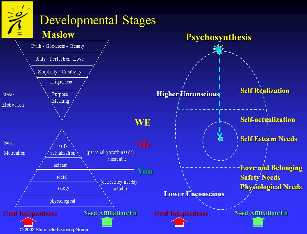 Developmental Stages Maslow Psychosynthesis WE Me You Self Realization