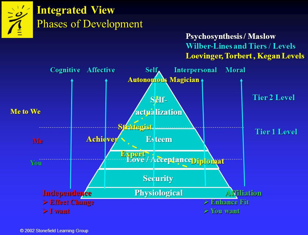 Integrated View Phases of Development Psychosynthesis / Maslow