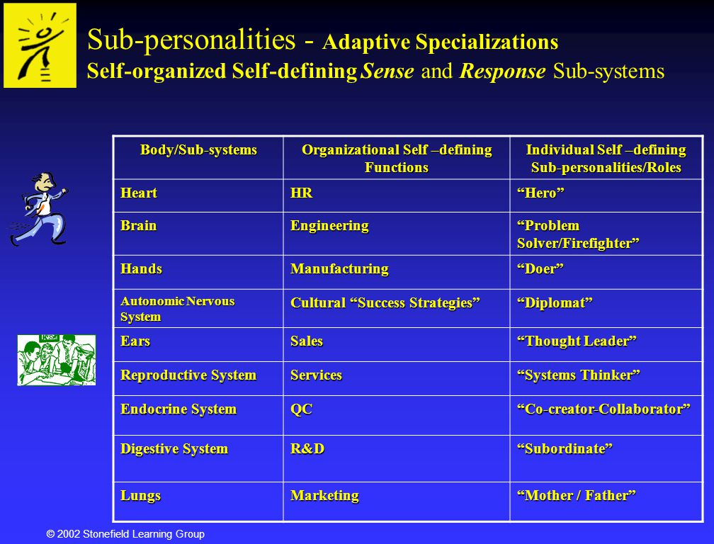 Sub-personalities - Adaptive Specializations Self-organized Self-defining Sense and Response Sub-systems