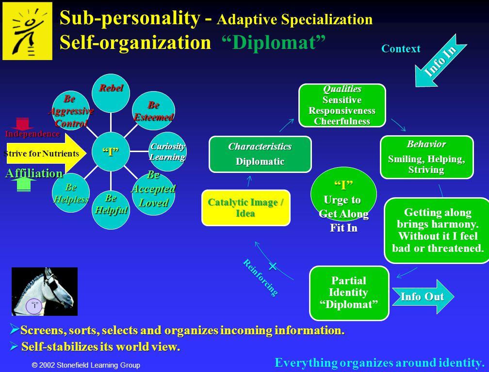 Sub-personality - Adaptive Specialization Self-organization Diplomat