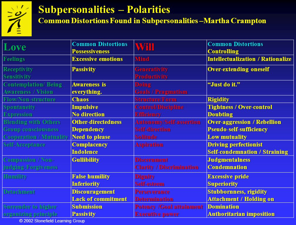 Subpersonalities – Polarities Common Distortions Found in Subpersonalities –Martha Crampton