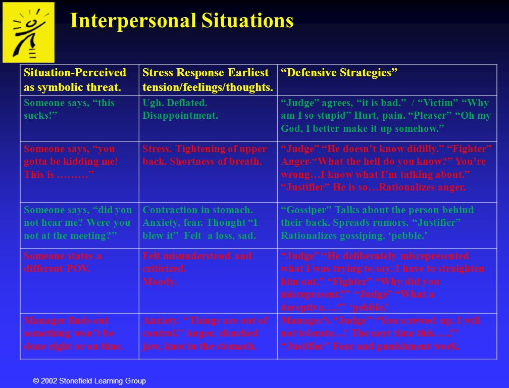 Interpersonal Situations