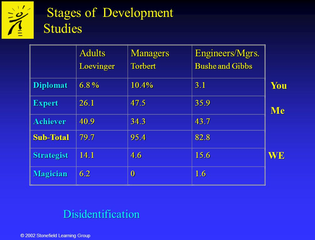 Stages of Development Studies