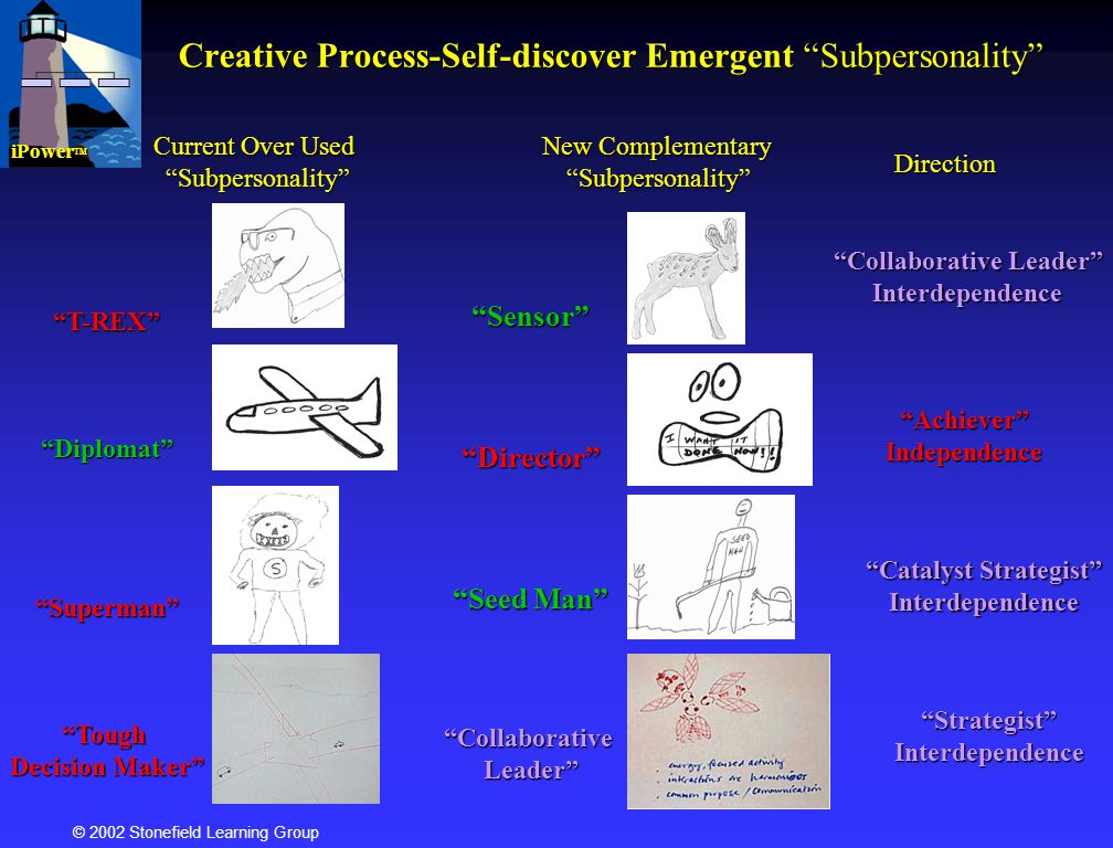 Creative Process-Self-discover Emergent Subpersonality