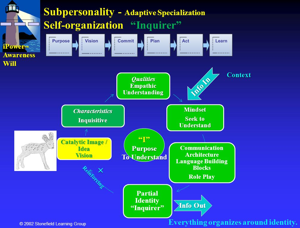 Subpersonality - Adaptive Specialization Self-organization Inquirer