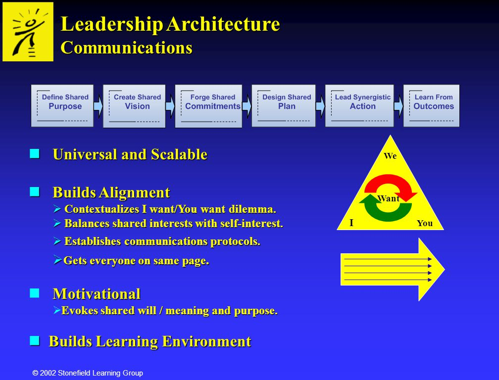 Leadership Architecture