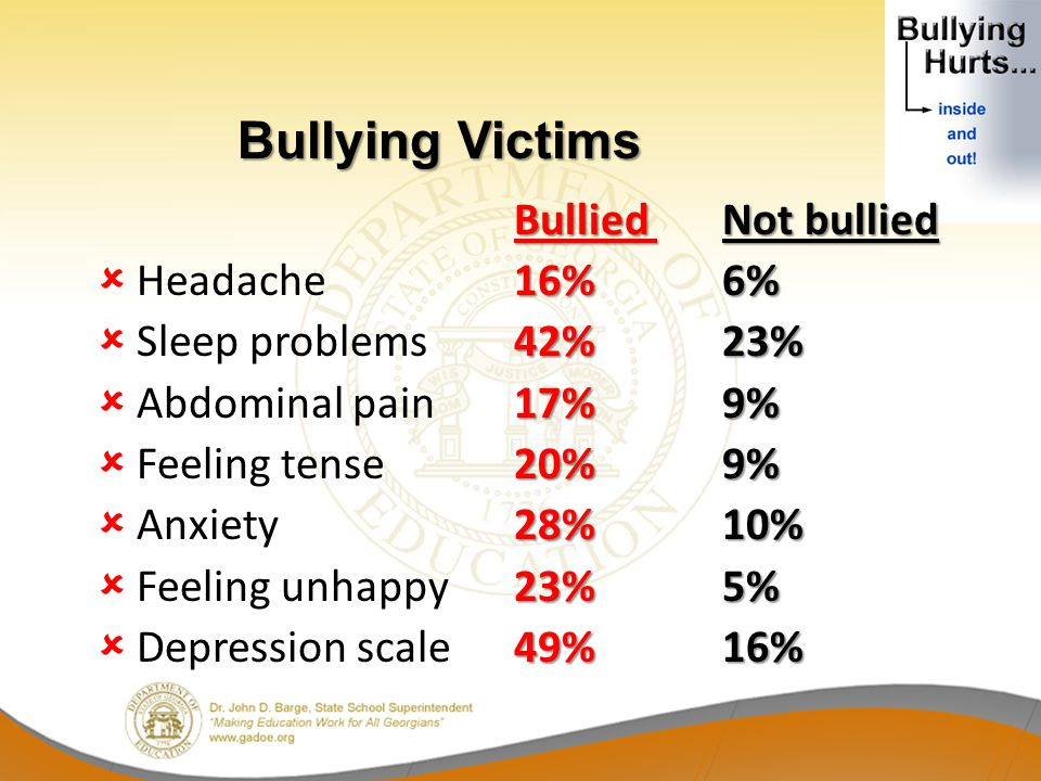 Bullying Victims Headache 16% 6% Sleep problems 42% 23%