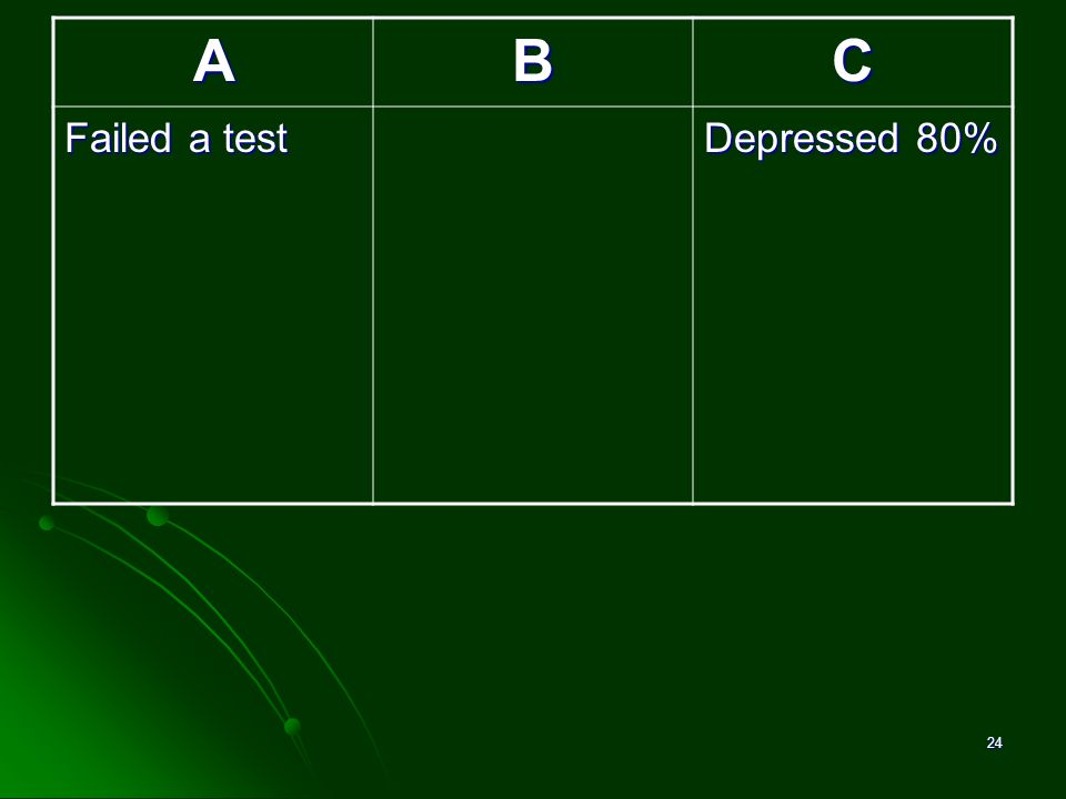 David M. Pittle, Ph.D. A B C Failed a test Depressed 80%