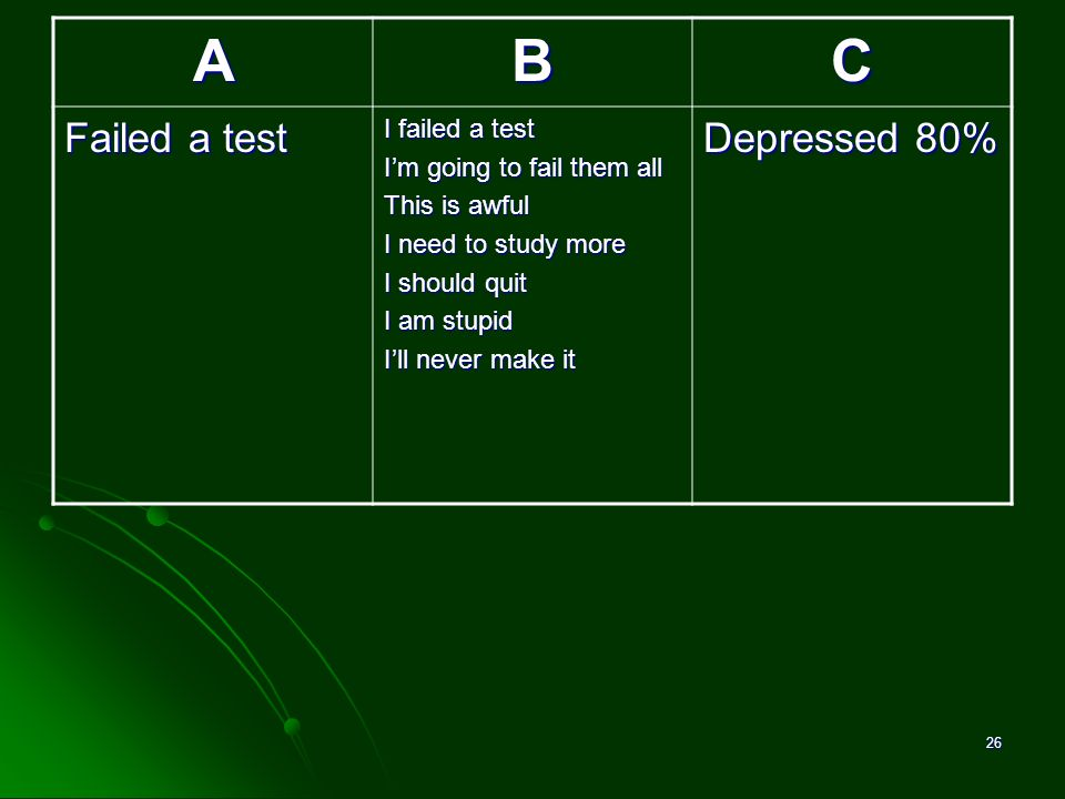 A B C Failed a test Depressed 80% I failed a test