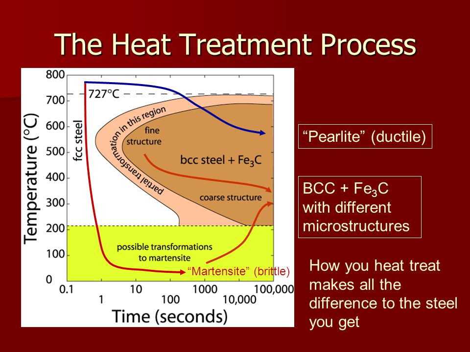 The Heat Treatment Process