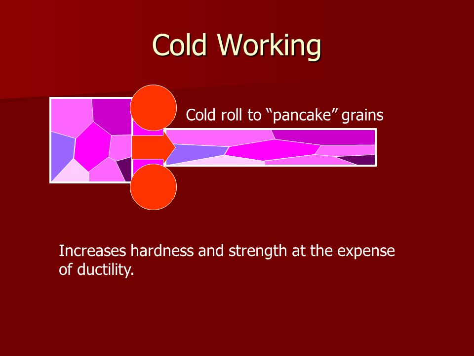 Cold Working Cold roll to pancake grains