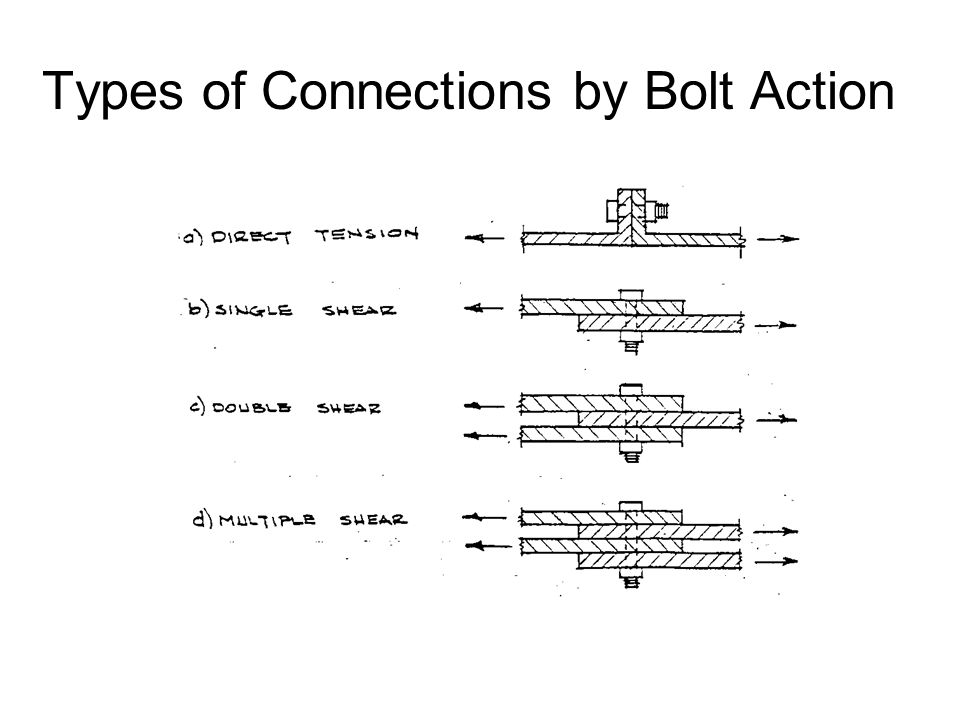 Types of Connections by Bolt Action