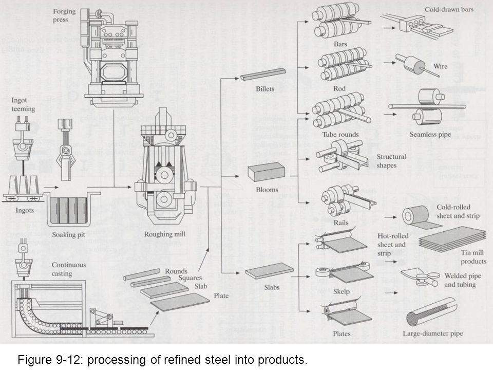 Figure 9-12: processing of refined steel into products.