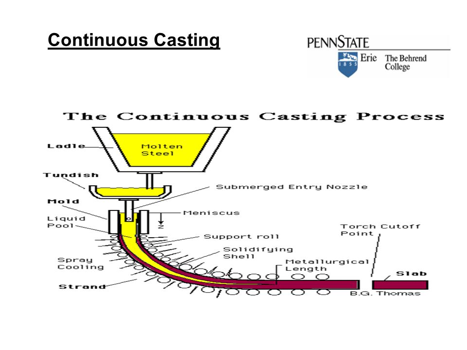 Tundish Mold Continuous Casting : Chapter steel products ppt download