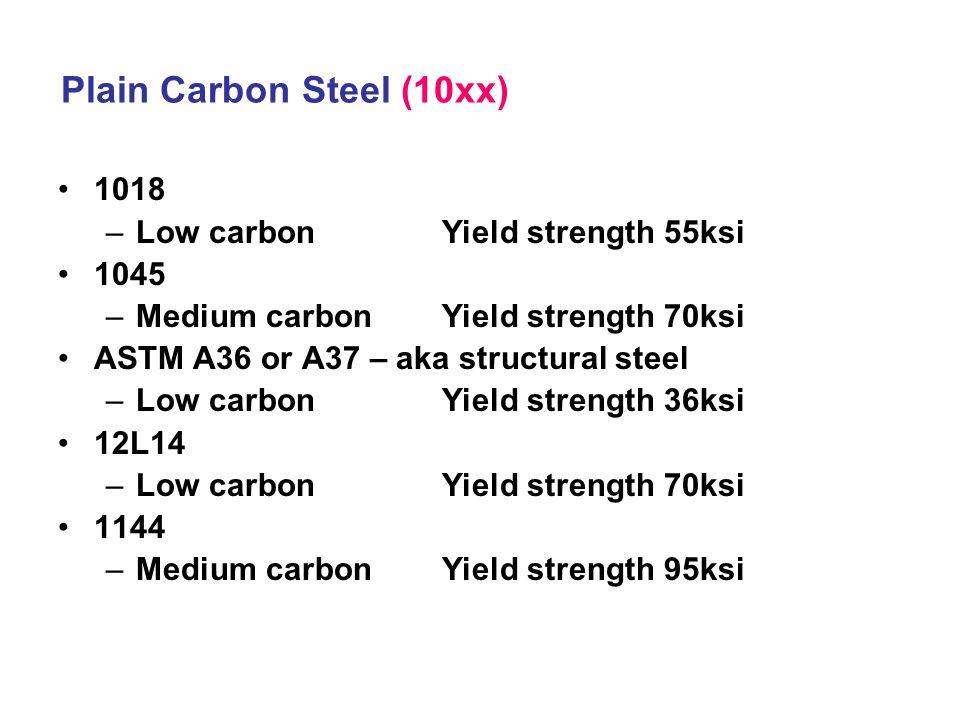 Plain Carbon Steel (10xx)